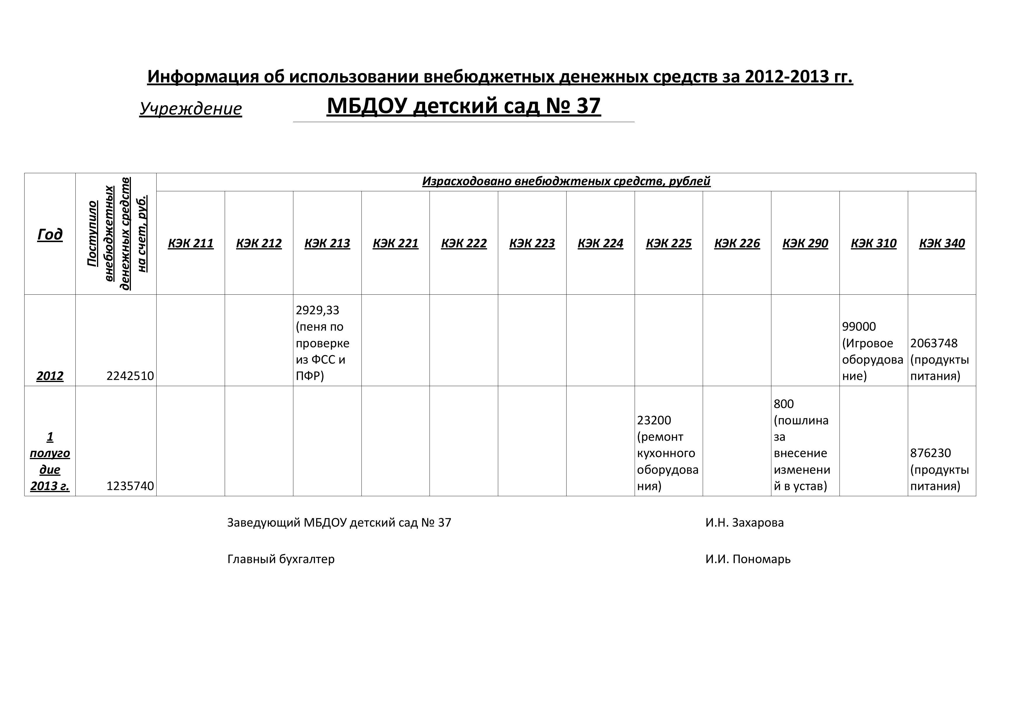 37_информация о внебюджетных средствах-page-001