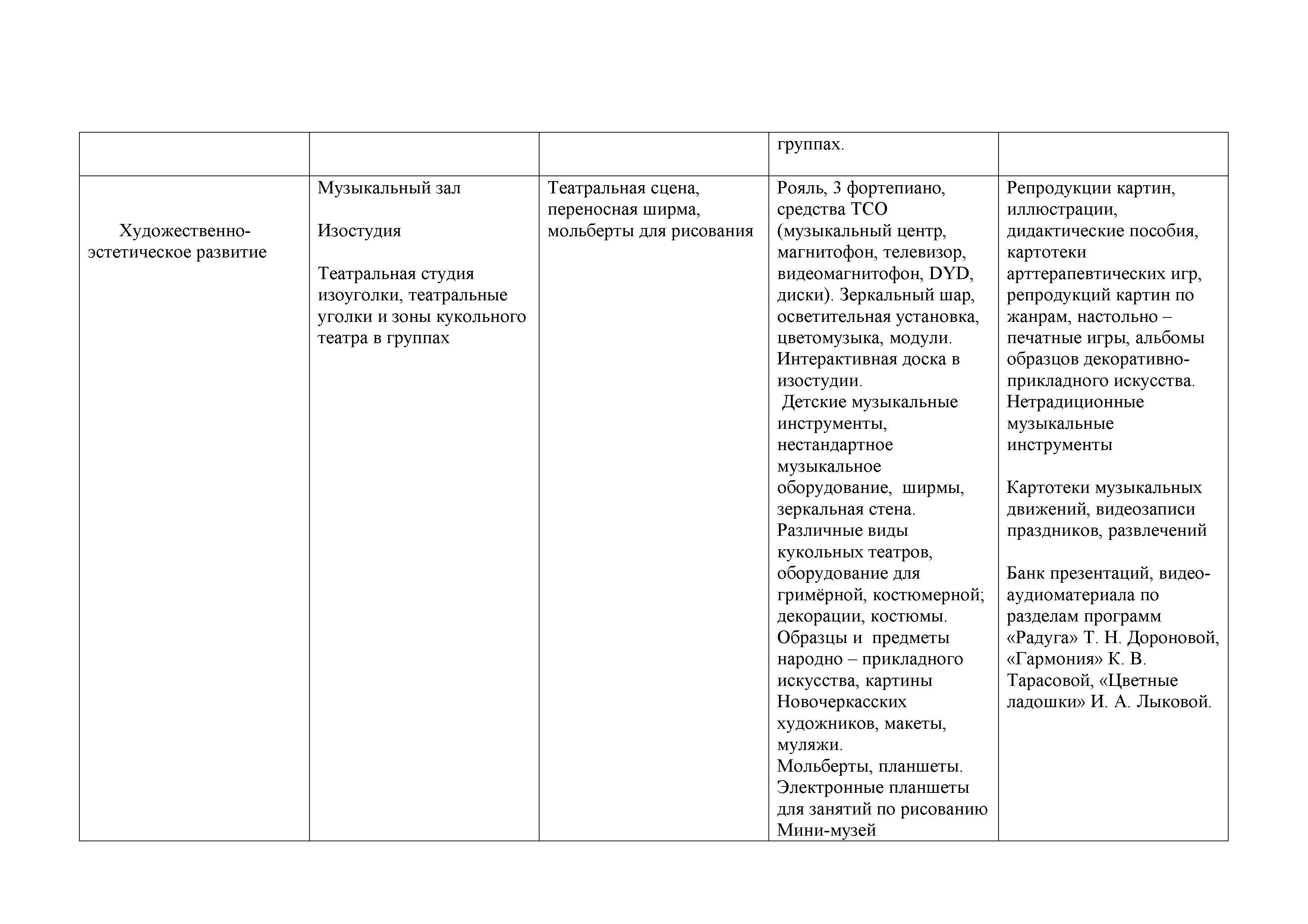 замена Материально техническое об в папке образовательная деятельность ДОУ__37(3)