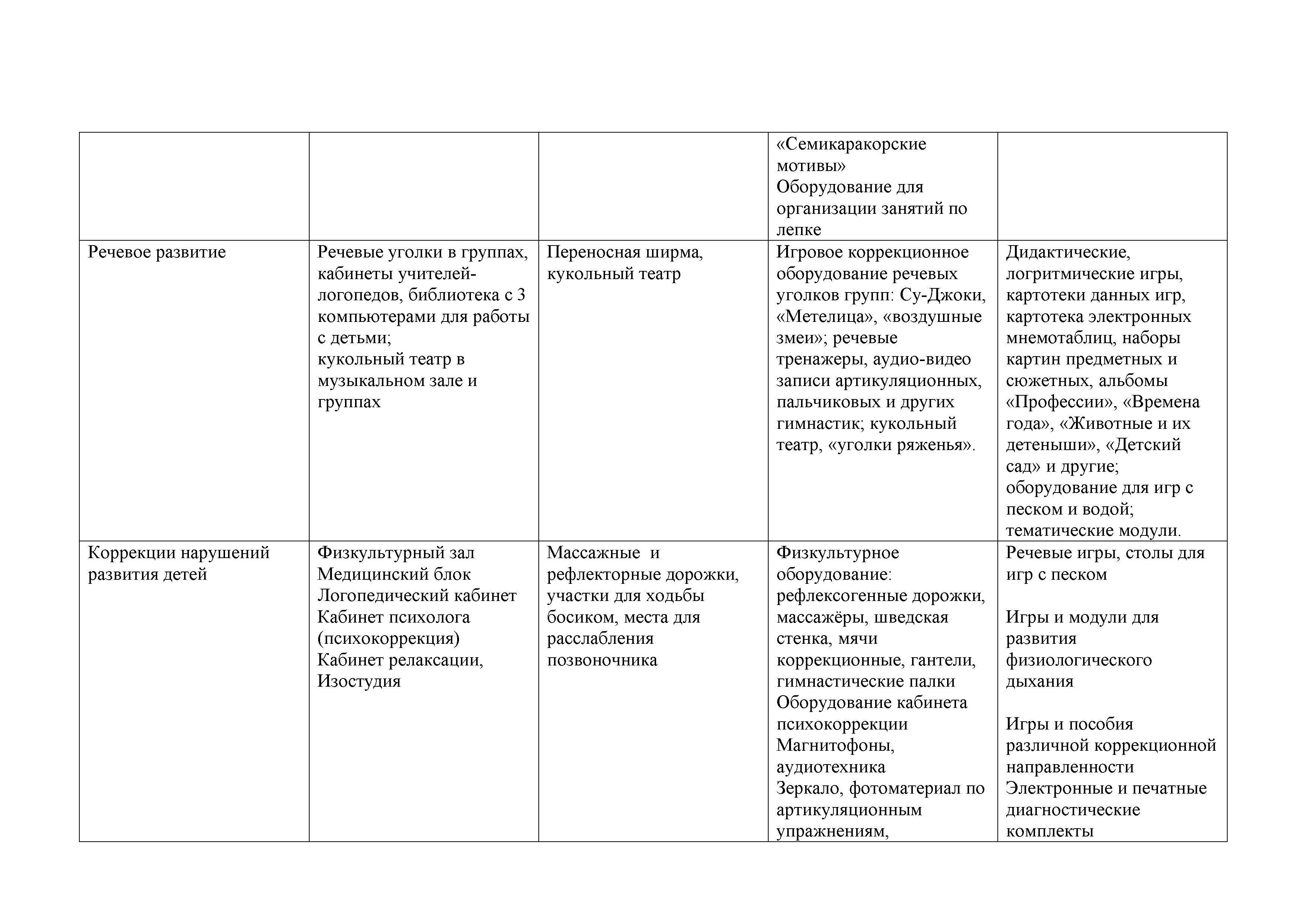 замена Материально техническое об в папке образовательная деятельность ДОУ__37(4)